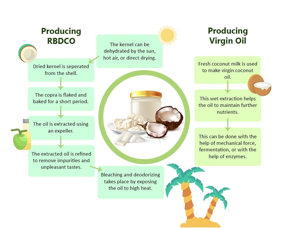 How is Coconut Oil Made